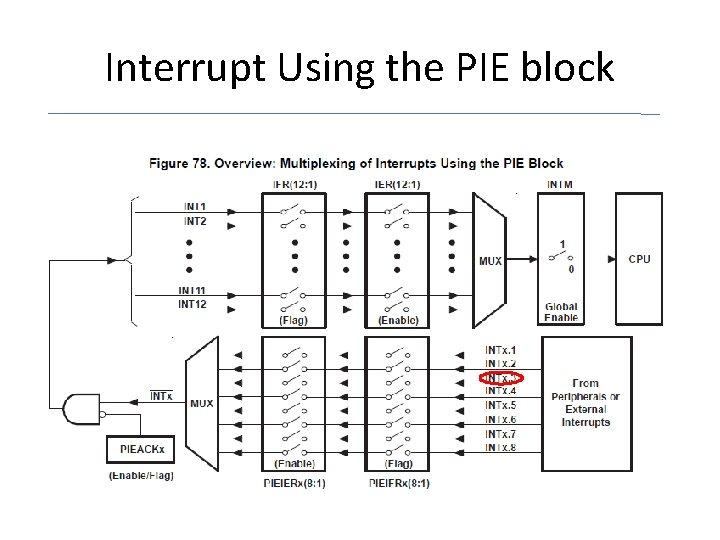 Interrupt Using the PIE block