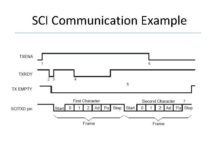SCI Communication Example