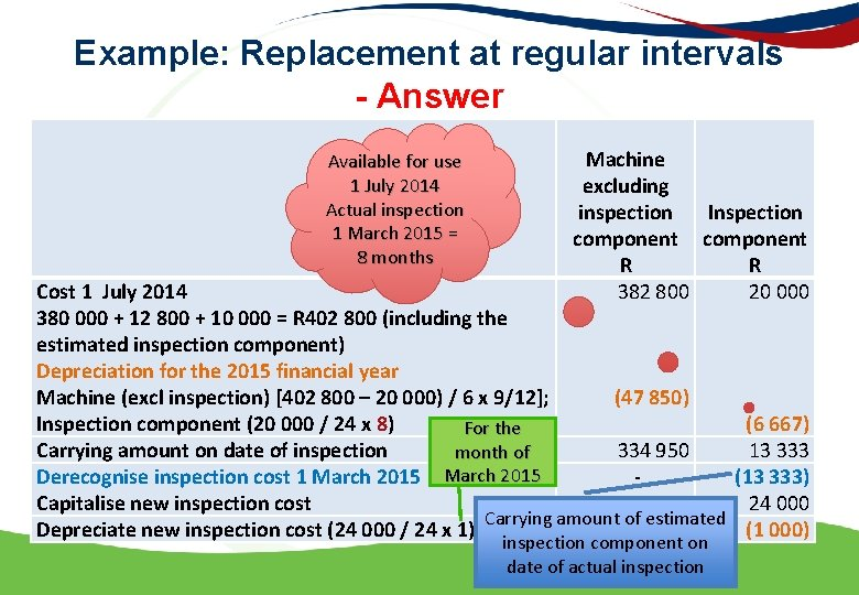 Example: Replacement at regular intervals - Answer Available for use 1 July 2014 Actual