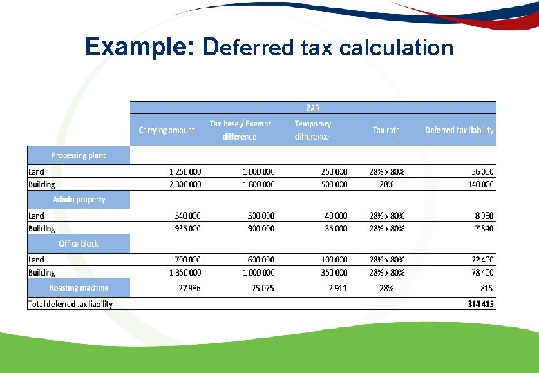 Example: Deferred tax calculation