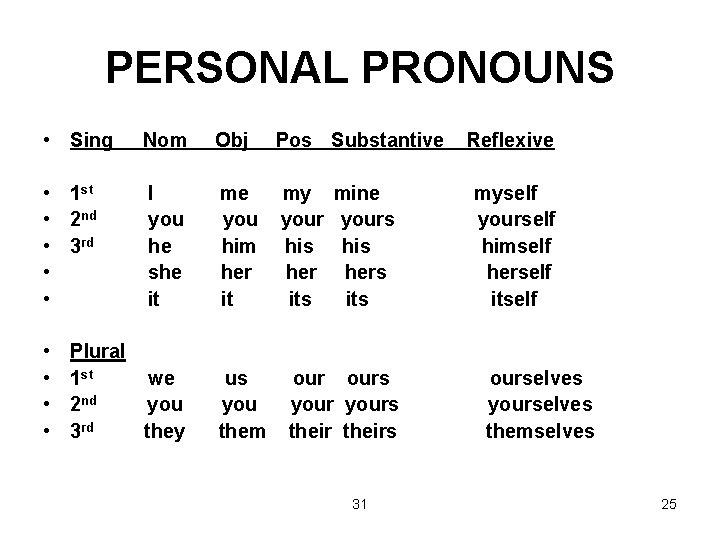 PERSONAL PRONOUNS • Sing Nom Obj Pos Substantive • 1 st • 2 nd