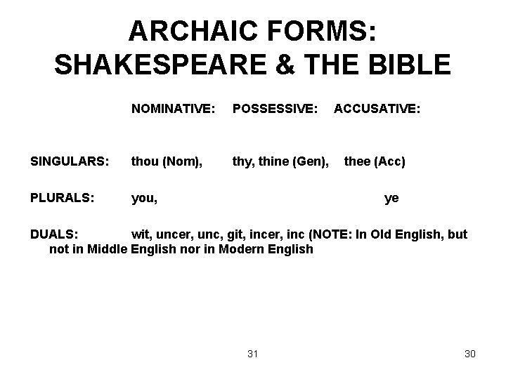 ARCHAIC FORMS: SHAKESPEARE & THE BIBLE NOMINATIVE: POSSESSIVE: SINGULARS: thou (Nom), thy, thine (Gen),