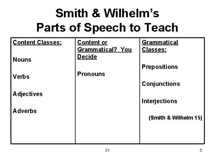 Smith & Wilhelm's Parts of Speech to Teach Content Classes: Nouns Content or Grammatical?
