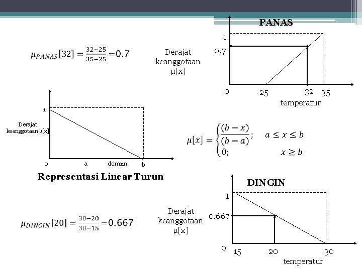 PANAS 1 Derajat keanggotaan µ[x] 0. 7 0 25 1 Derajat keanggotaan µ[x] 0
