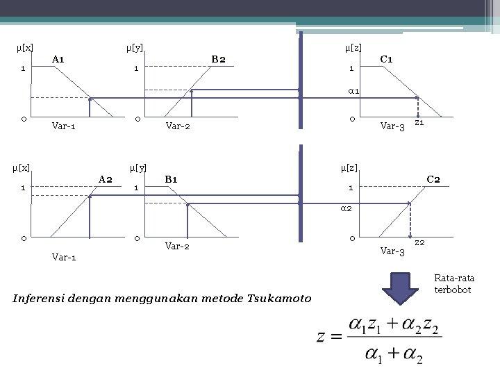 μ[x] 1 μ[y] A 1 μ[z] B 2 1 1 C 1 α 1