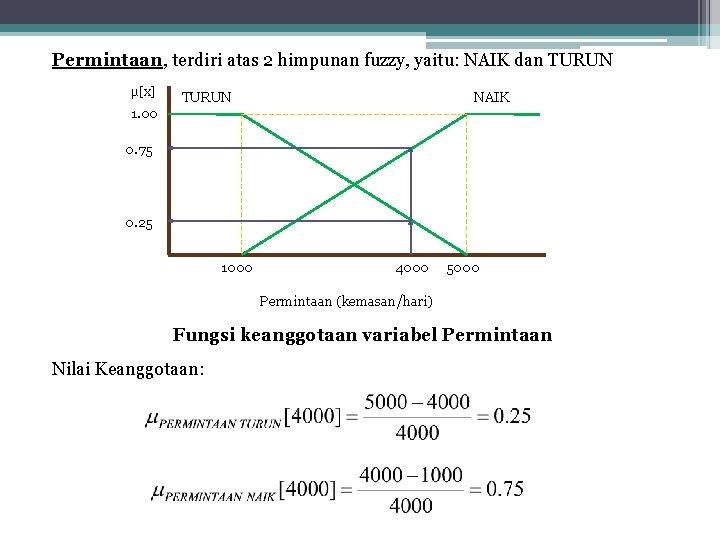 Permintaan, terdiri atas 2 himpunan fuzzy, yaitu: NAIK dan TURUN μ[x] TURUN NAIK 1.