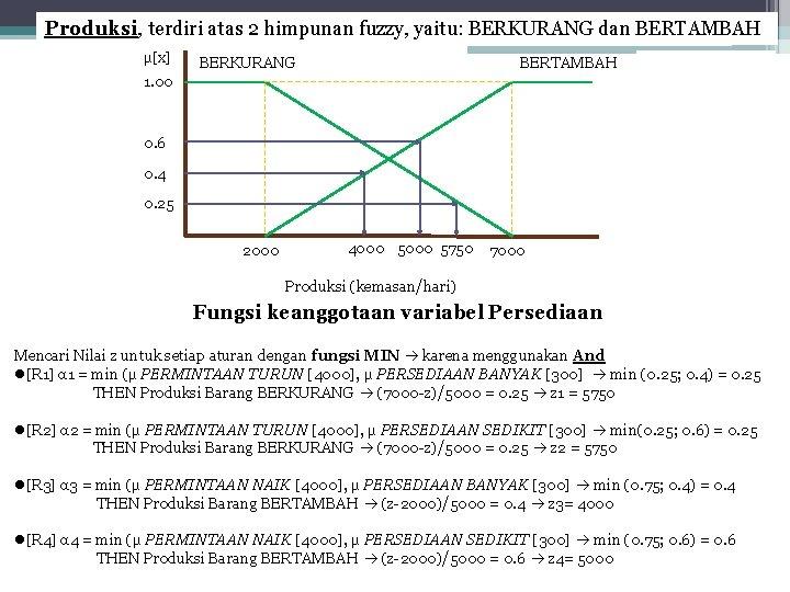 Produksi, terdiri atas 2 himpunan fuzzy, yaitu: BERKURANG dan BERTAMBAH μ[x] BERKURANG BERTAMBAH 1.