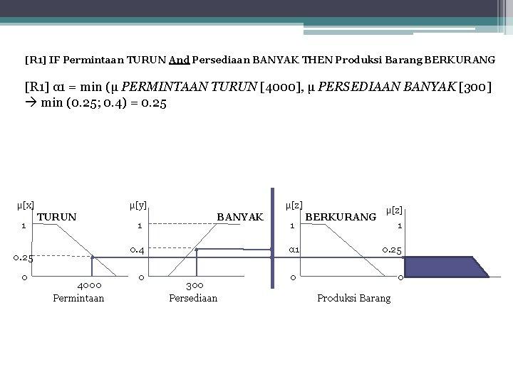 [R 1] IF Permintaan TURUN And Persediaan BANYAK THEN Produksi Barang BERKURANG [R 1]