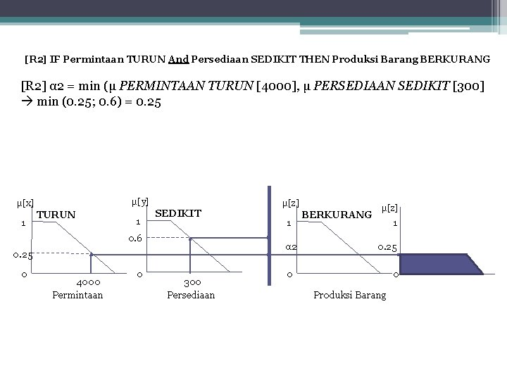 [R 2] IF Permintaan TURUN And Persediaan SEDIKIT THEN Produksi Barang BERKURANG [R 2]