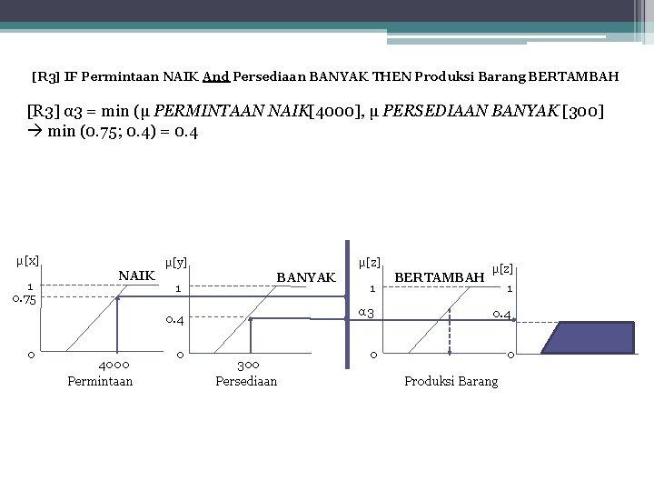 [R 3] IF Permintaan NAIK And Persediaan BANYAK THEN Produksi Barang BERTAMBAH [R 3]