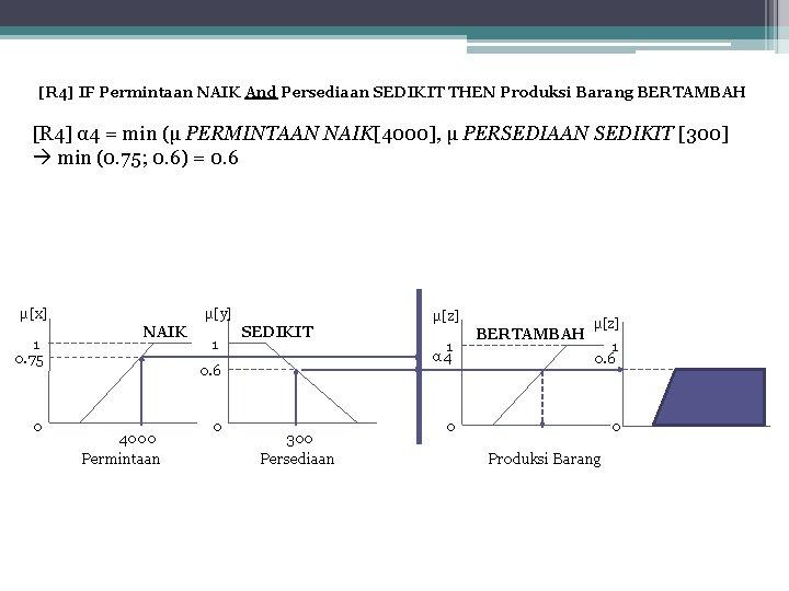 [R 4] IF Permintaan NAIK And Persediaan SEDIKIT THEN Produksi Barang BERTAMBAH [R 4]