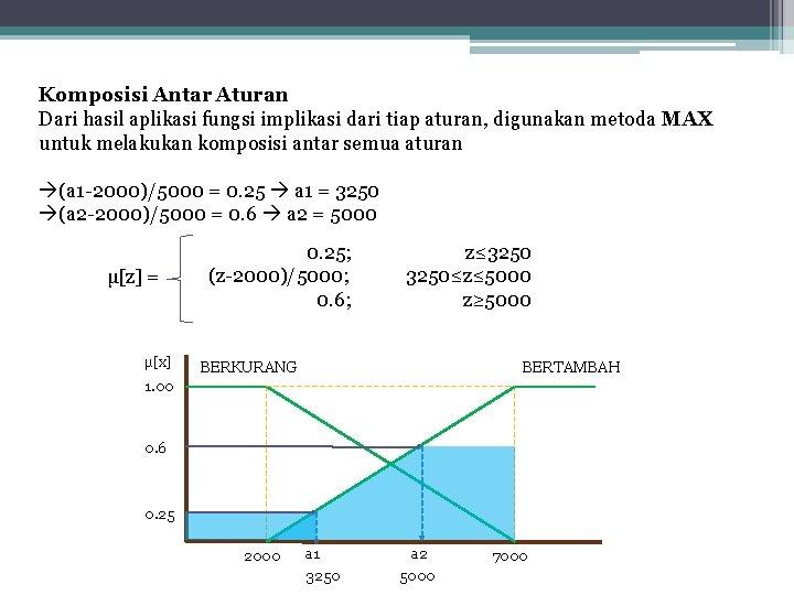 Komposisi Antar Aturan Dari hasil aplikasi fungsi implikasi dari tiap aturan, digunakan metoda MAX