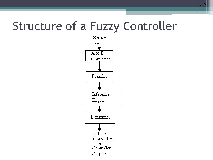 42 Structure of a Fuzzy Controller