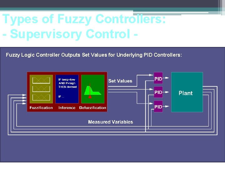 Types of Fuzzy Controllers: - Supervisory Control Fuzzy Logic Controller Outputs Set Values for