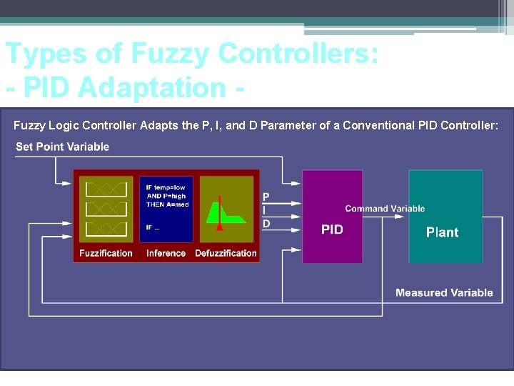 Types of Fuzzy Controllers: - PID Adaptation Fuzzy Logic Controller Adapts the P, I,