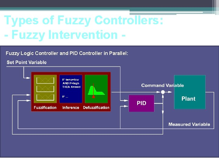 Types of Fuzzy Controllers: - Fuzzy Intervention Fuzzy Logic Controller and PID Controller in