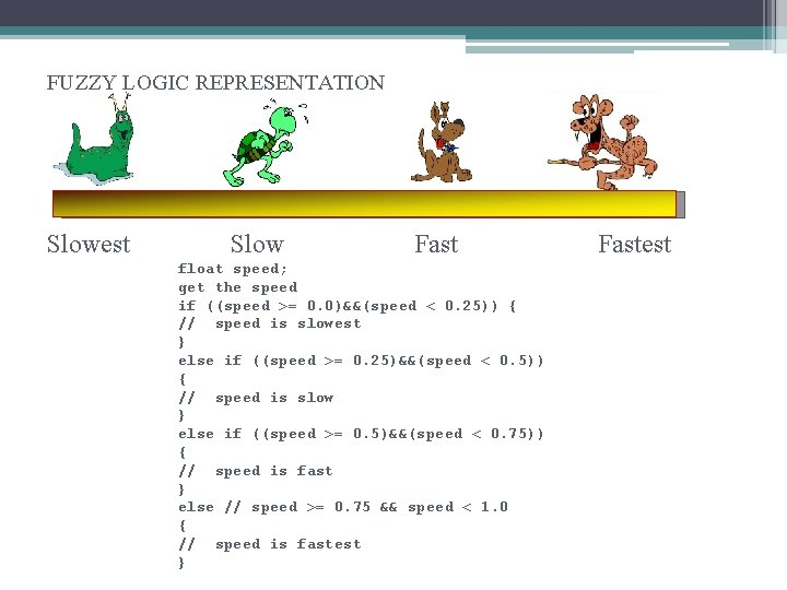 FUZZY LOGIC REPRESENTATION Slowest Slow Fast float speed; get the speed if ((speed >=