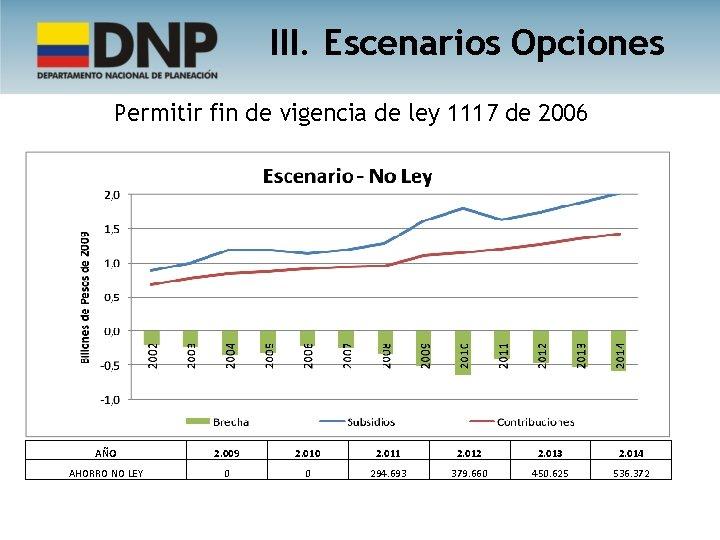 III. Escenarios Opciones Permitir fin de vigencia de ley 1117 de 2006 AÑO 2.