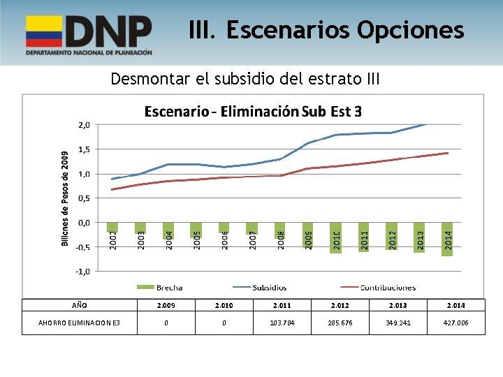 III. Escenarios Opciones Desmontar el subsidio del estrato III AÑO 2. 009 2. 010