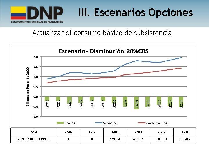 III. Escenarios Opciones Actualizar el consumo básico de subsistencia AÑO 2. 009 2. 010