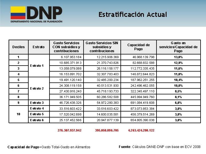 Estratificación Actual Deciles Estrato 1 Gasto Servicios CON subsidios y contribuciones Gasto Servicios SIN