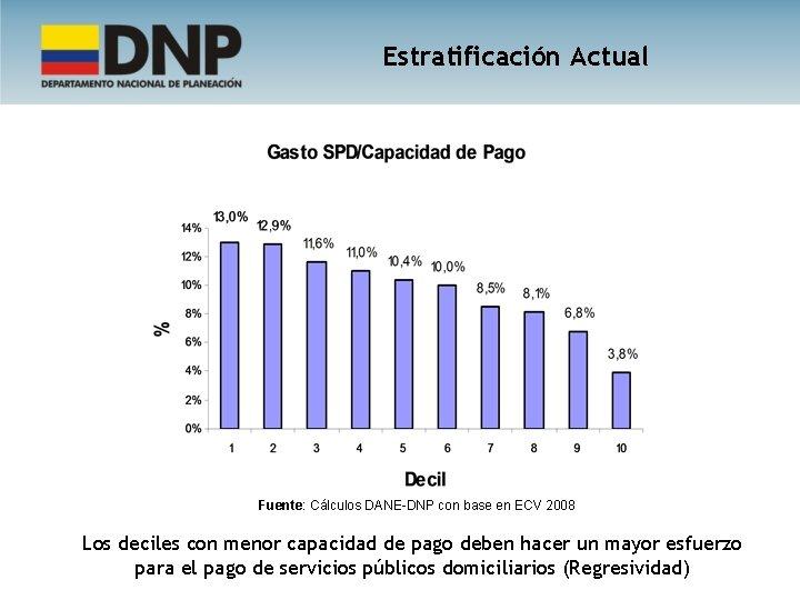 Estratificación Actual Fuente: Cálculos DANE-DNP con base en ECV 2008 Los deciles con menor