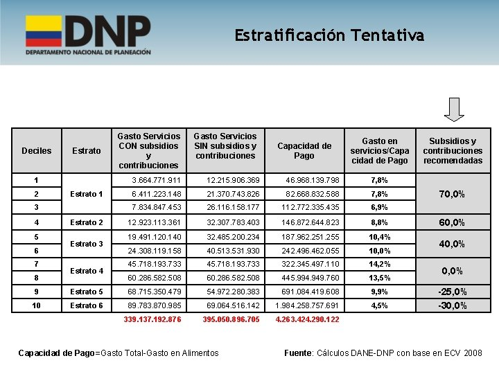 Estratificación Tentativa Deciles Estrato 1 2 Estrato 1 3 4 5 6 7 8