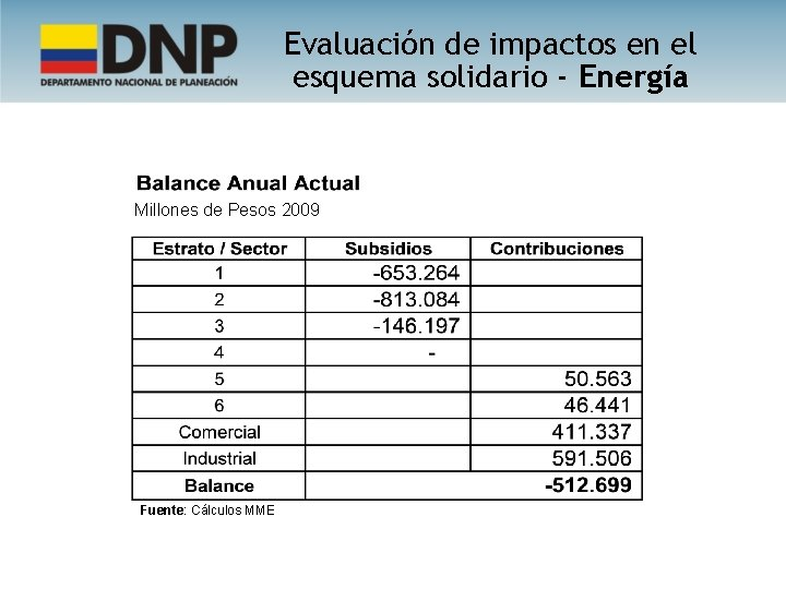 Evaluación de impactos en el esquema solidario - Energía Millones de Pesos 2009 Fuente: