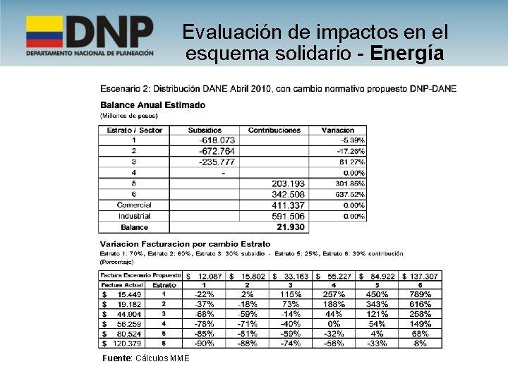Evaluación de impactos en el esquema solidario - Energía Fuente: Cálculos MME