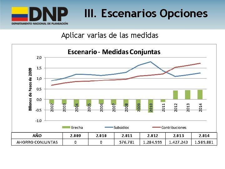 III. Escenarios Opciones Aplicar varias de las medidas AÑO AHORRO CONJUNTAS 2. 009 0