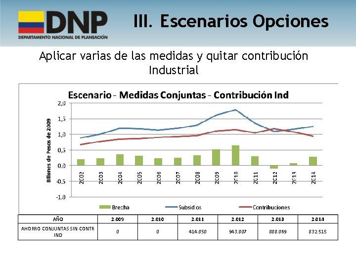 III. Escenarios Opciones Aplicar varias de las medidas y quitar contribución Industrial AÑO 2.