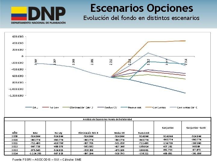 Escenarios Opciones Evolución del fondo en distintos escenarios Analisis de Escenarios Fondo de Solidaridad