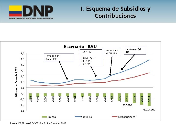 I. Esquema de Subsidios y Contribuciones LEY 812 PND; Techo IPC Fuente FSSRI –
