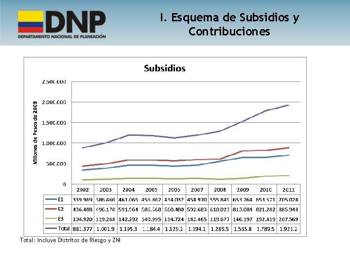 I. Esquema de Subsidios y Contribuciones Total: Incluye Distritos de Riesgo y ZNI