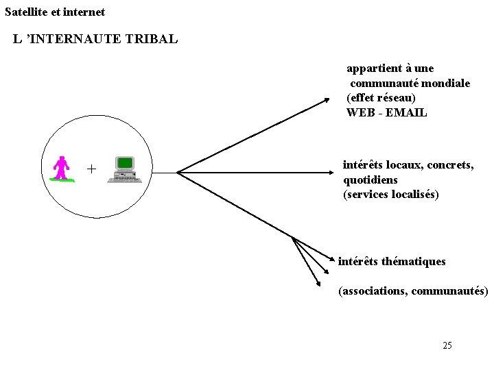 Satellite et internet L 'INTERNAUTE TRIBAL appartient à une communauté mondiale (effet réseau) WEB