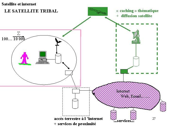 Satellite et internet LE SATELLITE TRIBAL « caching » thématique + diffusion satellite 100…