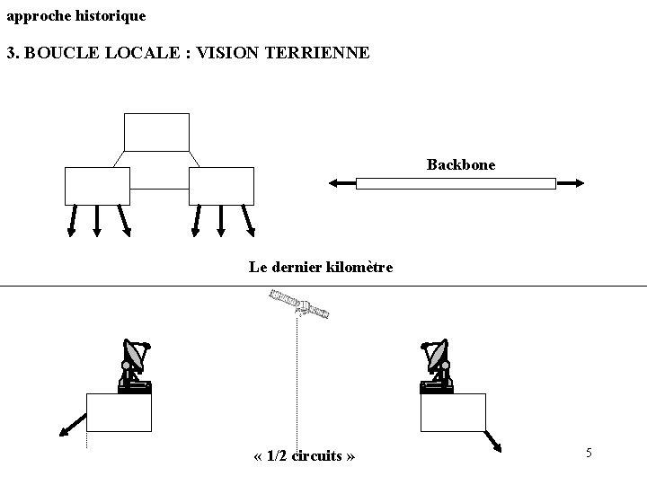 approche historique 3. BOUCLE LOCALE : VISION TERRIENNE Backbone Le dernier kilomètre « 1/2