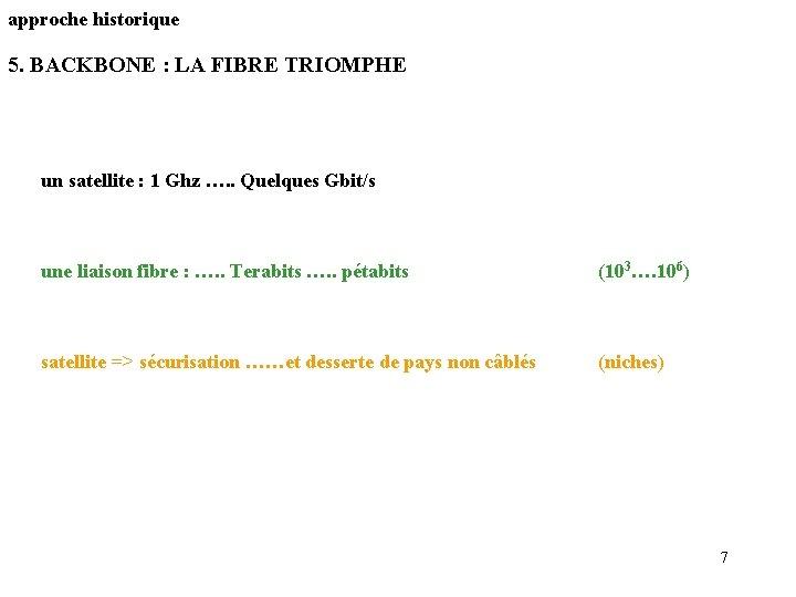 approche historique 5. BACKBONE : LA FIBRE TRIOMPHE un satellite : 1 Ghz ….