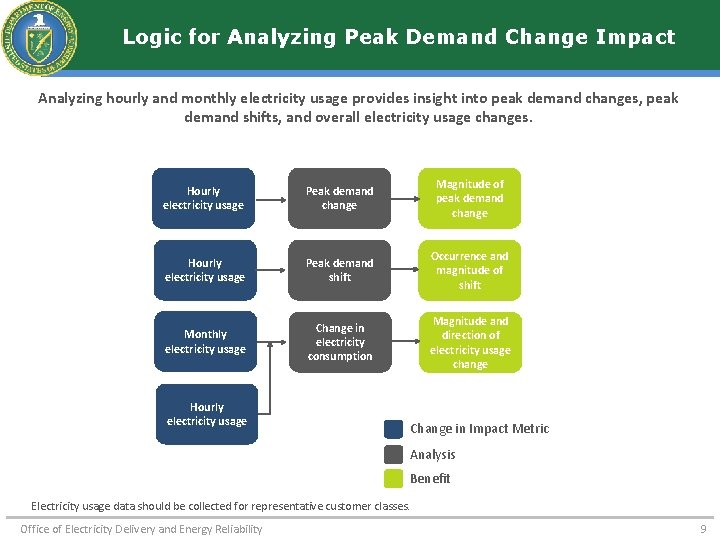 Logic for Analyzing Peak Demand Change Impact Analyzing hourly and monthly electricity usage provides