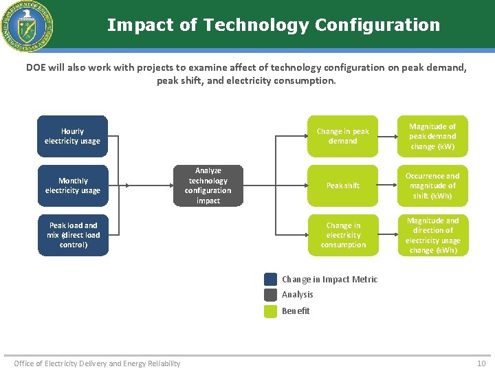Impact of Technology Configuration DOE will also work with projects to examine affect of