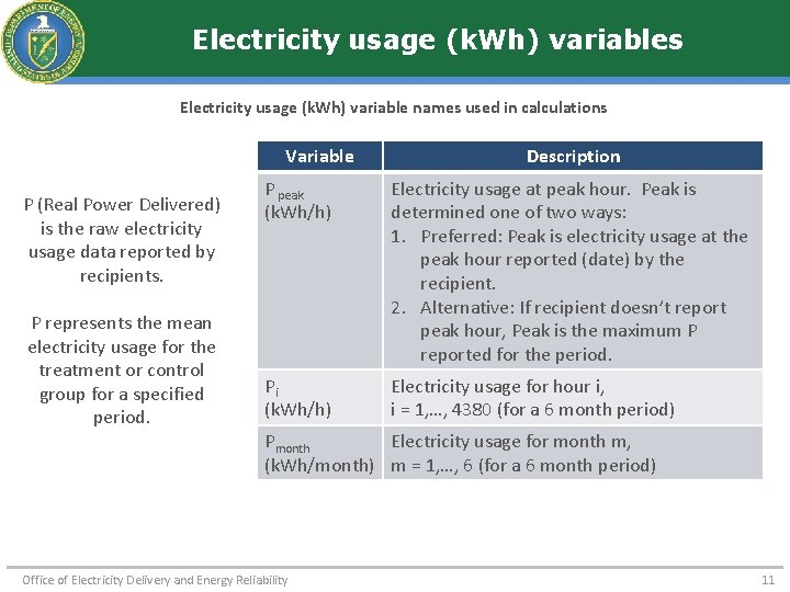 Electricity usage (k. Wh) variables Electricity usage (k. Wh) variable names used in calculations