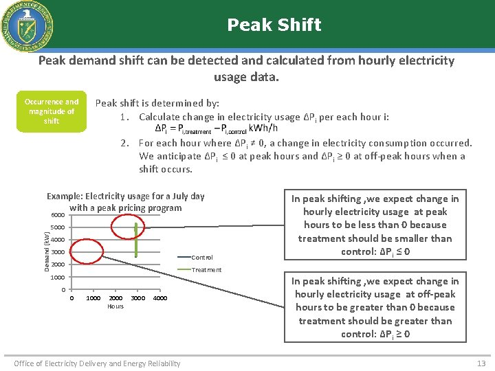 Peak Shift Peak demand shift can be detected and calculated from hourly electricity usage