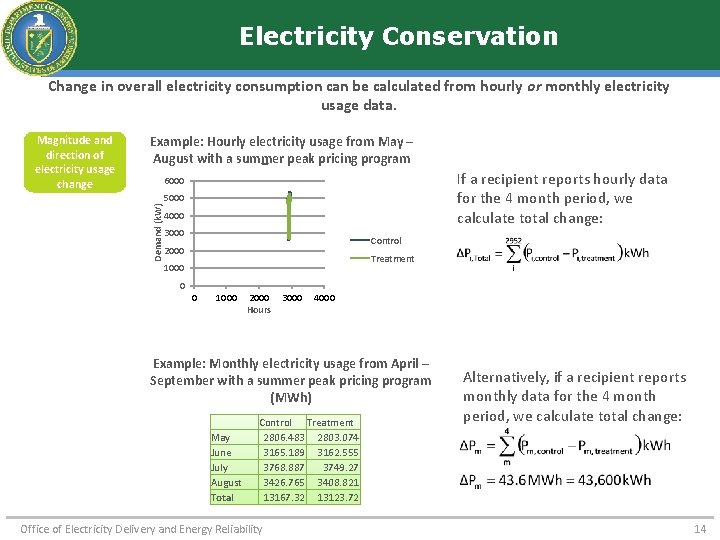 Electricity Conservation Change in overall electricity consumption can be calculated from hourly or monthly