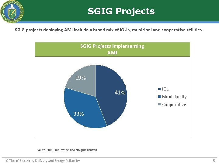 SGIG Projects SGIG projects deploying AMI include a broad mix of IOUs, municipal and
