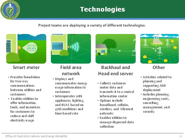 Technologies Project teams are deploying a variety of different technologies. Smart meter • Provides
