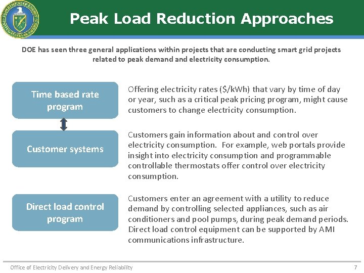 Peak Load Reduction Approaches DOE has seen three general applications within projects that are