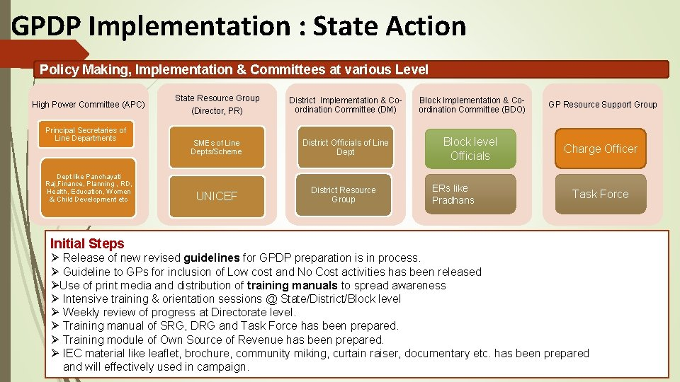 GPDP Implementation : State Action Policy Making, Implementation & Committees at various Level High