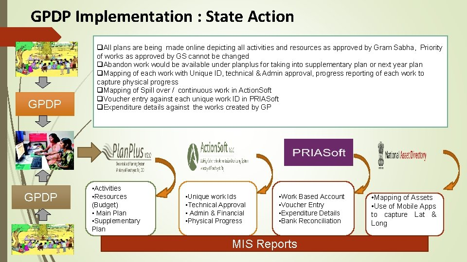 GPDP Implementation : State Action GPDP q. All plans are being made online depicting