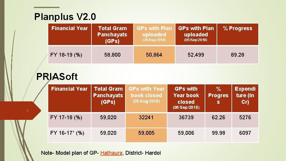 Planplus V 2. 0 Financial Year FY 18 -19 (%) Total Gram Panchayats (GPs)