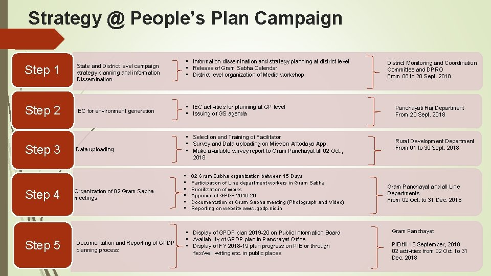 Strategy @ People's Plan Campaign • Information dissemination and strategy planning at district level